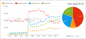 Comparativo SEMrush